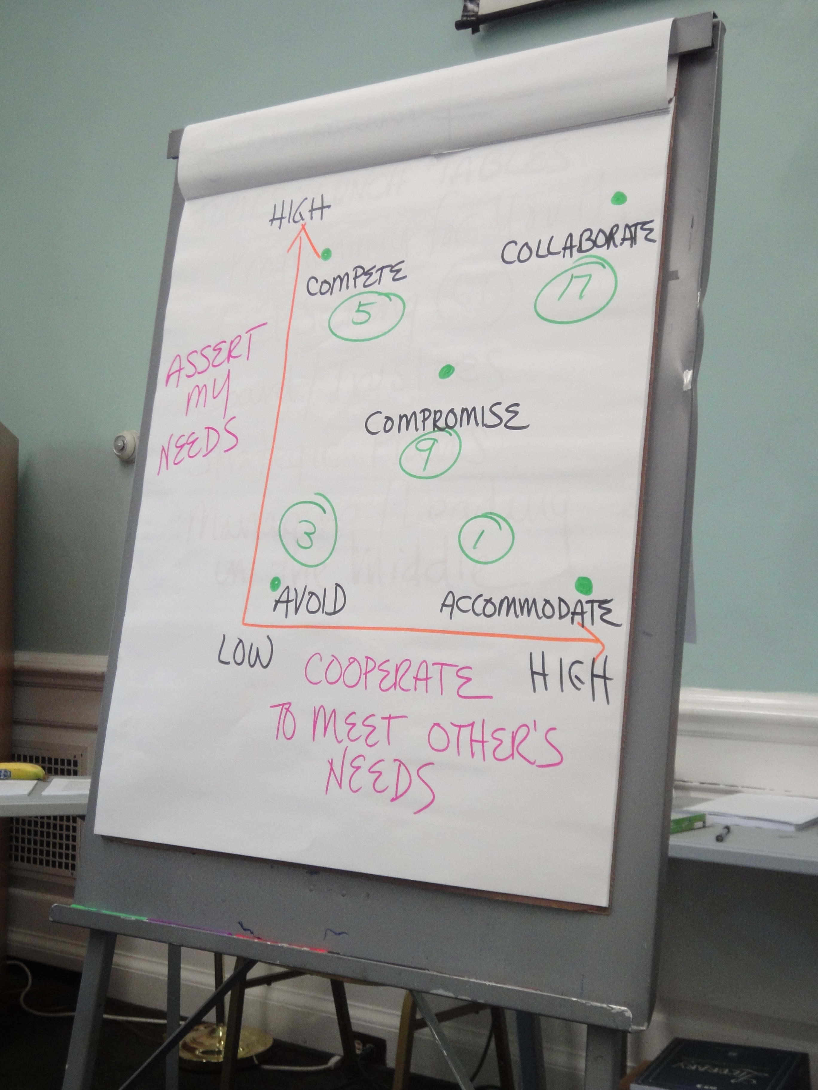 Conflict management styles paper
