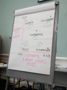 conflict_management_styles_graph