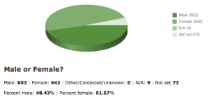 Author gender breakdown pie chart from LT (48.43% male, 51.57% female)