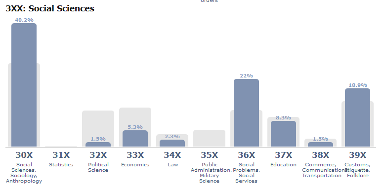 Screen shot of 300s - Social Sciences - bar chart