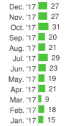 Number of reviews by month