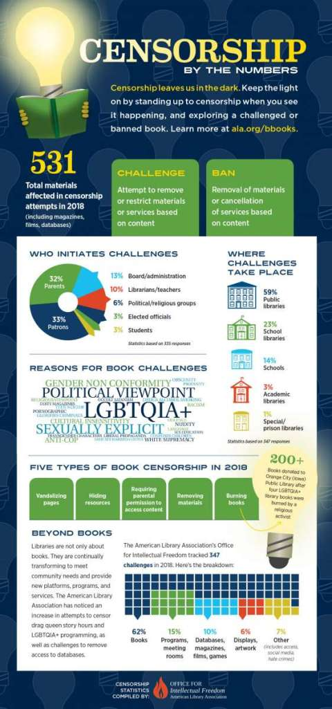 ALA Censorship by the numbers infographic