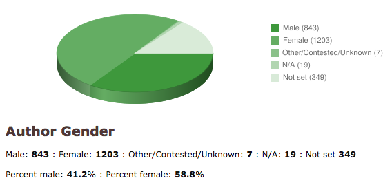Author gender pie chart LibraryThing