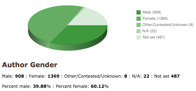 Screenshot of LibraryThing Author Gender pie chart